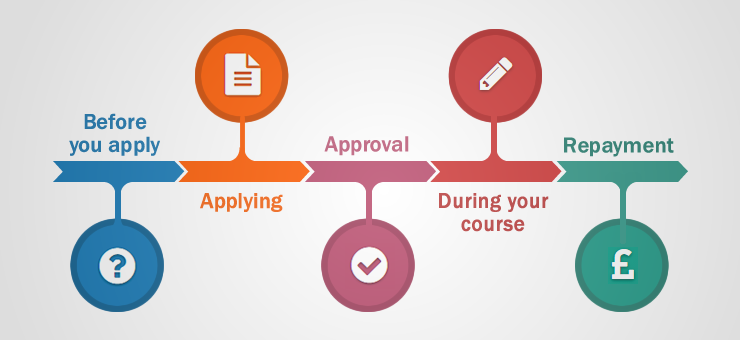An infographic displaying five stages of the student finance journey. These are 1. Before you apply 2. Applying 3. Approval 4. During your course 5. Repayment
